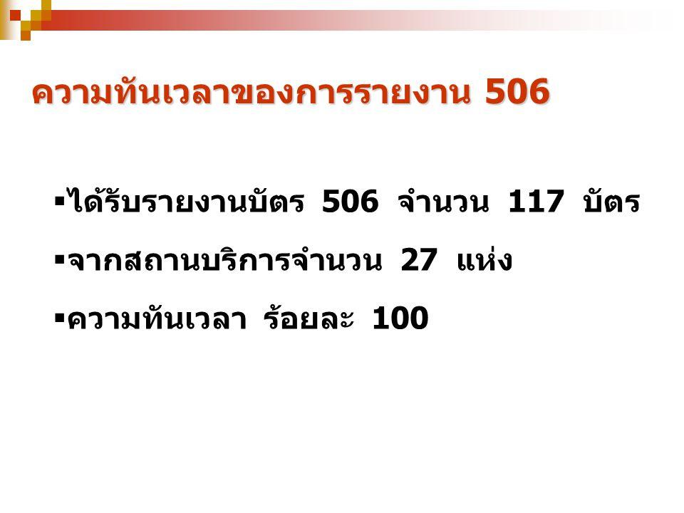 ความทันเวลาของการรายงาน 506  ได้รับรายงานบัตร 506 จำนวน 117 บัตร  จากสถานบริการจำนวน 27 แห่ง  ความทันเวลา ร้อยละ 100