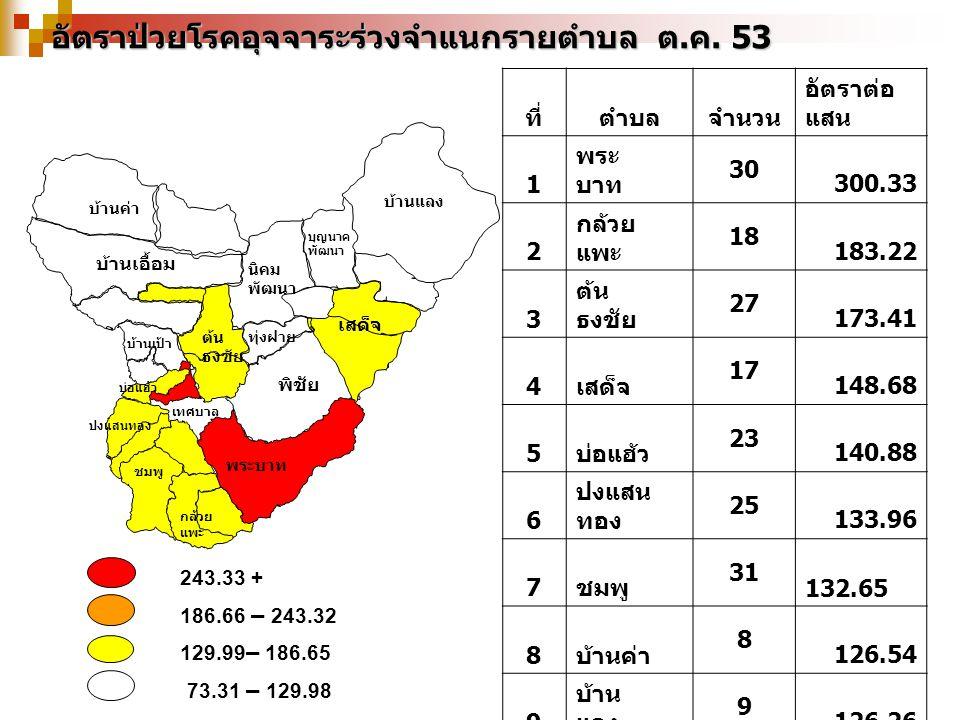 243.33 + 186.66 – 243.32 129.99 – 186.65 73.31 – 129.98 อัตราป่วยโรคอุจจาระร่วงจำแนกรายตำบล ต.ค.