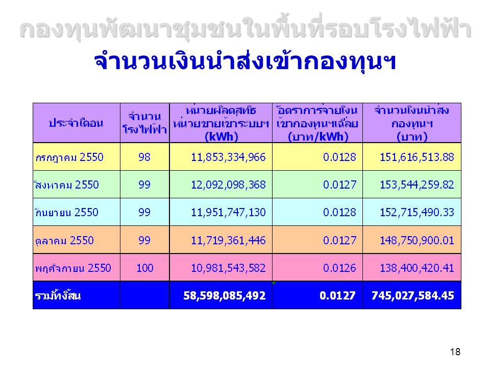 18 จำนวนเงินนำส่งเข้ากองทุนฯ กองทุนพัฒนาชุมชนในพื้นที่รอบโรงไฟฟ้า