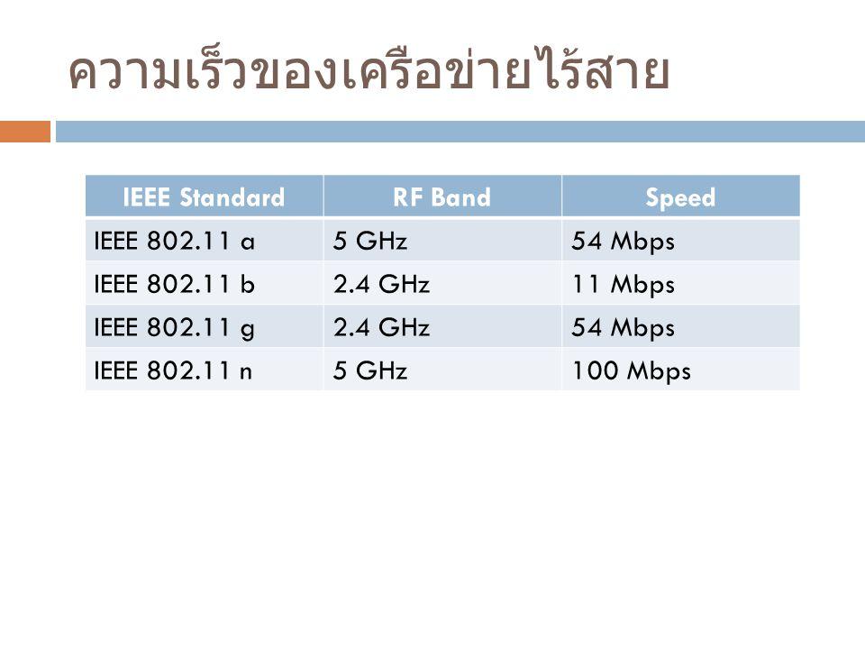 ความเร็วของเครือข่ายไร้สาย IEEE StandardRF BandSpeed IEEE 802.11 a5 GHz54 Mbps IEEE 802.11 b2.4 GHz11 Mbps IEEE 802.11 g2.4 GHz54 Mbps IEEE 802.11 n5 GHz100 Mbps