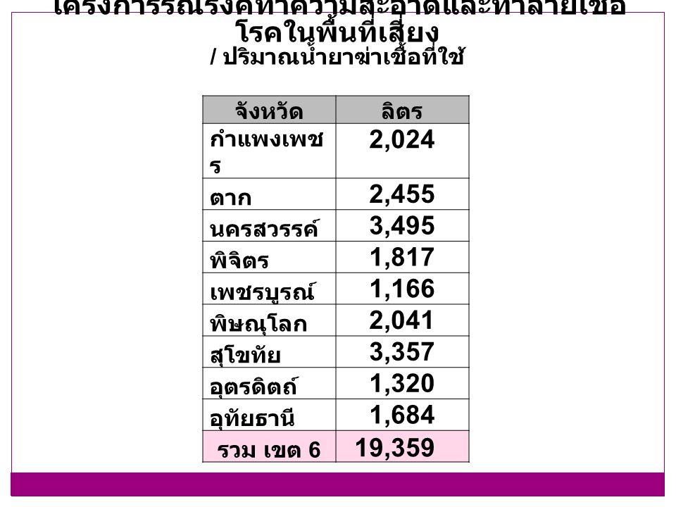 จังหวัดลิตร กำแพงเพช ร 2,024 ตาก 2,455 นครสวรรค์ 3,495 พิจิตร 1,817 เพชรบูรณ์ 1,166 พิษณุโลก 2,041 สุโขทัย 3,357 อุตรดิตถ์ 1,320 อุทัยธานี 1,684 รวม เขต 6 19,359 โครงการรณรงค์ทำความสะอาดและทำลายเชื้อ โรคในพื้นที่เสี่ยง / ปริมาณน้ำยาฆ่าเชื้อที่ใช้