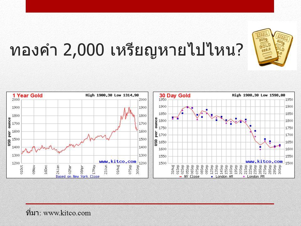 ทองคำ 2,000 เหรียญหายไปไหน ? ? ที่มา : www.kitco.com