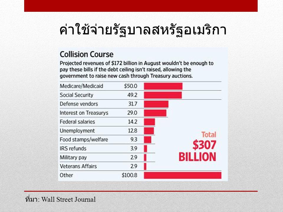 ค่าใช้จ่ายรัฐบาลสหรัฐอเมริกา ที่มา : Wall Street Journal