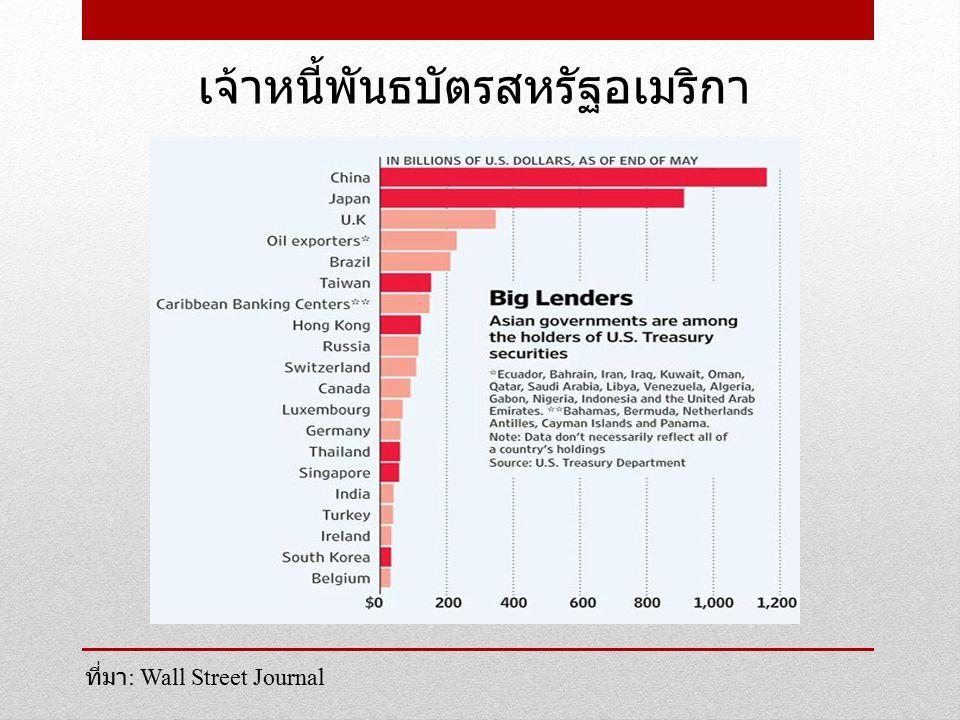 เจ้าหนี้พันธบัตรสหรัฐอเมริกา ที่มา : Wall Street Journal