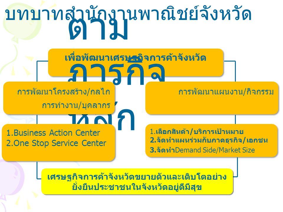 บทบาทสำนักงานพาณิชย์จังหวัด เพื่อพัฒนาเศรษฐกิจการค้าจังหวัด ตาม ภารกิจ หลัก 1.Business Action Center 2.One Stop Service Center 1.Business Action Center 2.One Stop Service Center 1.เลือกสินค้า/บริการเป้าหมาย 2.จัดทำแผนร่วมกับภาคธุรกิจ/เอกชน 3.จัดทำDemand Side/Market Size 1.เลือกสินค้า/บริการเป้าหมาย 2.จัดทำแผนร่วมกับภาคธุรกิจ/เอกชน 3.จัดทำDemand Side/Market Size เศรษฐกิจการค้าจังหวัดขยายตัวและเติบโตอย่าง ยั่งยืนประชาชนในจังหวัดอยู่ดีมีสุข การพัฒนาโครงสร้าง/กลไก การทำงาน/บุคลากร การพัฒนาแผนงาน/กิจกรรม