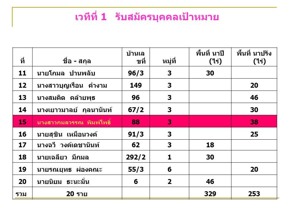 เวทีที่ 1 รับสมัครบุคคลเป้าหมาย ที่ชื่อ - สกุล บ้านเล ขที่หมู่ที่ พื้นที่ นาปี (ไร่) พื้นที่ นาปรัง (ไร่) 11 นายโกมล ปานพลับ96/3330 12 นางสาวบุญเรือน คำงาม1493 20 13 นางสมคิด คล้ายพุธ963 46 14 นางเยาวมาลย์ กุลนานันท์67/23 30 15 นางสาวกมลวรรณ พิมพ์โพธิ์ 883 38 16 นายสุชิน เหมือนวงค์91/33 25 17 นางฉวี วงค์เดชานันท์62318 นายเฉลียว มีกมล292/2130 19 นายรณยุทธ ผ่องคณะ55/36 20 นายนิยม ธะนะมั่น6246 รวม20 ราย 329253
