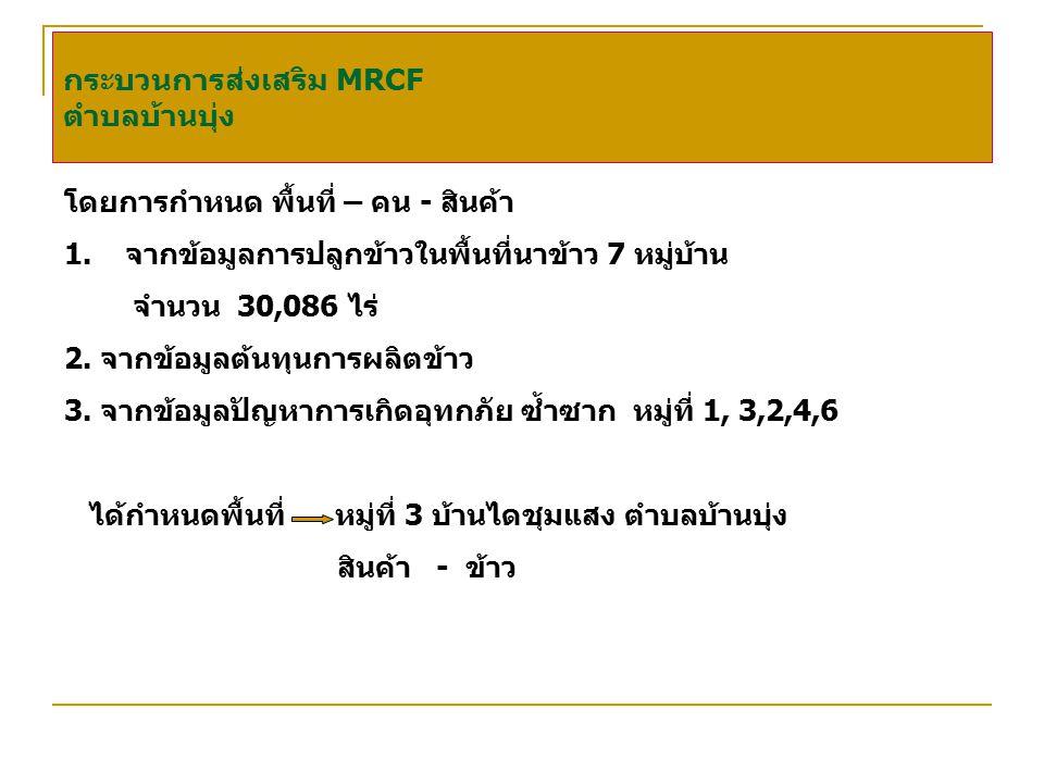 กระบวนการส่งเสริม MRCF ตำบลบ้านบุ่ง โดยการกำหนด พื้นที่ – คน - สินค้า 1.จากข้อมูลการปลูกข้าวในพื้นที่นาข้าว 7 หมู่บ้าน จำนวน 30,086 ไร่ 2.
