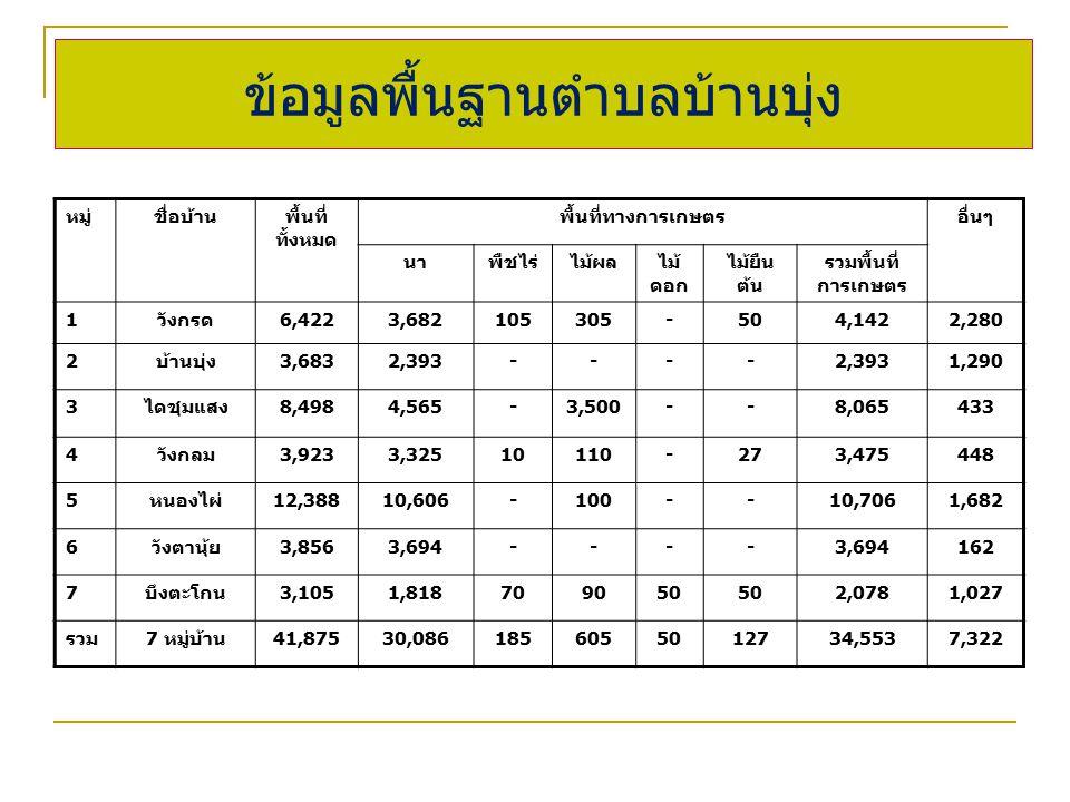 ข้อมูลพื้นฐานตำบลบ้านบุ่ง หมู่ชื่อบ้านพื้นที่ ทั้งหมด พื้นที่ทางการเกษตรอื่นๆ นาพืชไร่ไม้ผลไม้ ดอก ไม้ยืน ต้น รวมพื้นที่ การเกษตร 1วังกรด6,4223,682105305-504,1422,280 2บ้านบุ่ง3,6832,393---- 1,290 3ไดชุมแสง8,4984,565-3,500--8,065433 4วังกลม3,9233,32510110-273,475448 5หนองไผ่12,38810,606-100--10,7061,682 6วังตานุ้ย3,8563,694---- 162 7บึงตะโกน3,1051,818709050 2,0781,027 รวม7 หมู่บ้าน41,87530,0861856055012734,5537,322