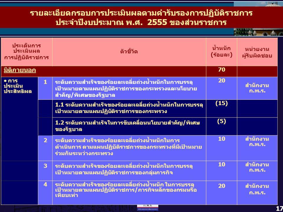 17 รายละเอียดกรอบการประเมินผลตามคำรับรองการปฏิบัติราชการ ประจำปีงบประมาณ พ.ศ. 2555 ของส่วนราชการ ประเด็นการ ประเมินผล การปฏิบัติราชการ ตัวชี้วัด น้ำหน