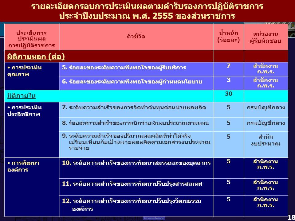 18 ประเด็นการ ประเมินผล การปฏิบัติราชการ ตัวชี้วัด น้ำหนัก (ร้อยละ) หน่วยงาน ผู้รับผิดชอบ มิติภายนอก (ต่อ) การประเมิน คุณภาพ 5. ร้อยละของระดับความพึงพ