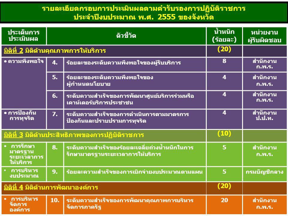 21 รายละเอียดกรอบการประเมินผลตามคำรับรองการปฏิบัติราชการ ประจำปีงบประมาณ พ.ศ. 2555 ของจังหวัด ประเด็นการ ประเมินผล ตัวชี้วัด น้ำหนัก (ร้อยละ) หน่วยงาน