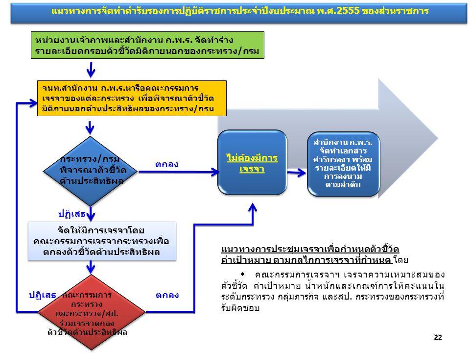 22 แนวทางการจัดทำคำรับรองการปฏิบัติราชการประจำปีงบประมาณ พ.ศ.2555 ของส่วนราชการ ไม่ต้องมีการ เจรจา สำนักงาน ก.พ.ร. จัดทำเอกสาร คำรับรองฯ พร้อม รายละเอ