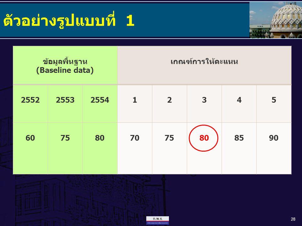 ตัวอย่างรูปแบบที่ 1 28 ข้อมูลพื้นฐาน (Baseline data) เกณฑ์การให้คะแนน 25522553255412345 6075807075808590