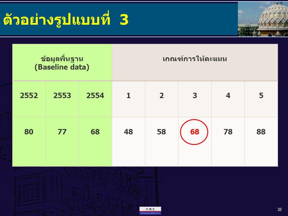 ตัวอย่างรูปแบบที่ 3 32 ข้อมูลพื้นฐาน (Baseline data) เกณฑ์การให้คะแนน 25522553255412345 8077684858687888