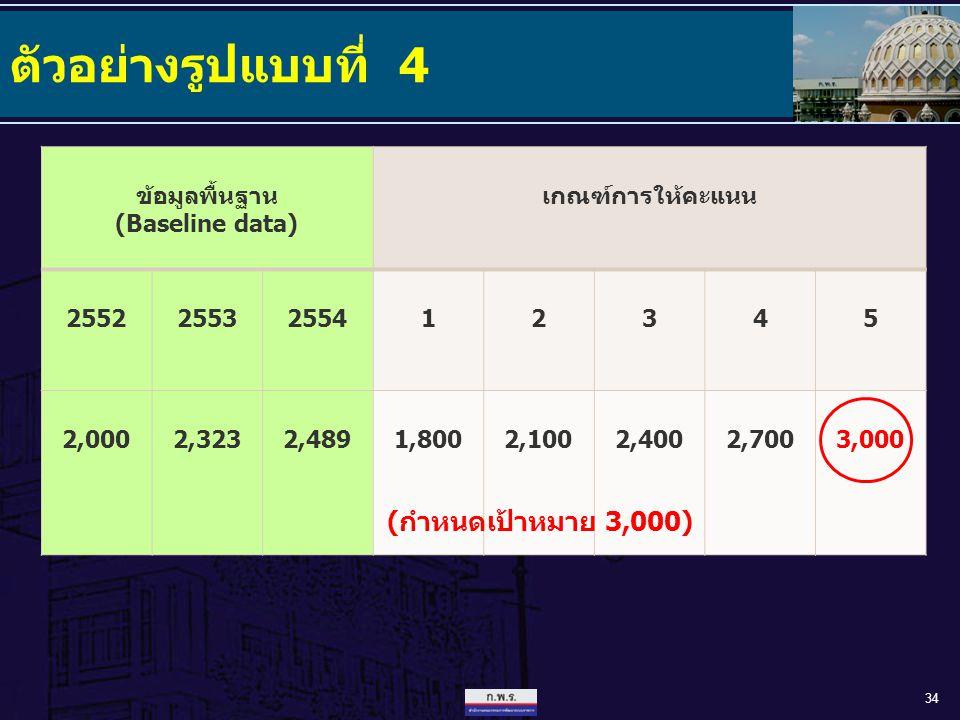 ตัวอย่างรูปแบบที่ 4 34 ข้อมูลพื้นฐาน (Baseline data) เกณฑ์การให้คะแนน 25522553255412345 2,0002,3232,4891,8002,1002,4002,7003,000 (กำหนดเป้าหมาย 3,000)