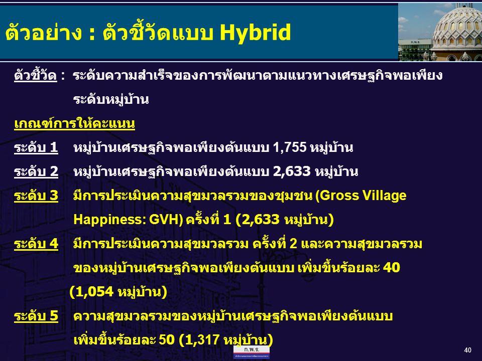 40 ตัวอย่าง : ตัวชี้วัดแบบ Hybrid ตัวชี้วัด : ระดับความสำเร็จของการพัฒนาตามแนวทางเศรษฐกิจพอเพียง ระดับหมู่บ้าน เกณฑ์การให้คะแนน ระดับ 1 หมู่บ้านเศรษฐก