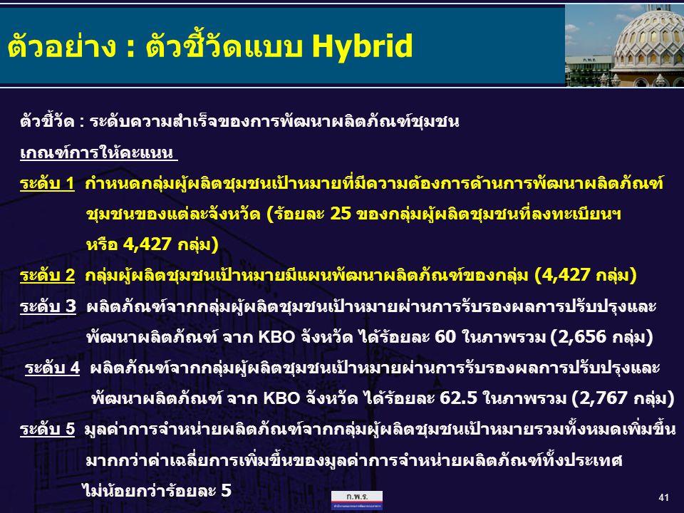 41 ตัวอย่าง : ตัวชี้วัดแบบ Hybrid ตัวชี้วัด : ระดับความสำเร็จของการพัฒนาผลิตภัณฑ์ชุมชน เกณฑ์การให้คะแนน ระดับ 1 กำหนดกลุ่มผู้ผลิตชุมชนเป้าหมายที่มีควา