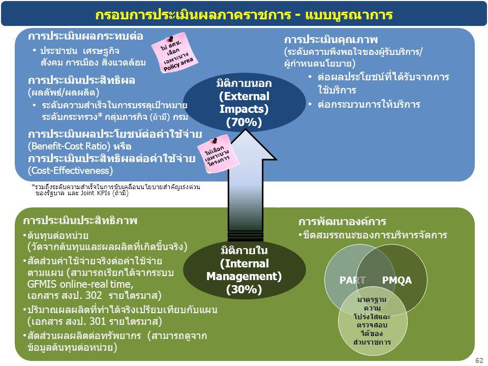 กรอบการประเมินผลภาคราชการ - แบบบูรณาการ มิติภายนอก (External Impacts) (70%) มิติภายใน (Internal Management) (30%) การประเมินผลกระทบต่อ ประชาชน เศรษฐกิ