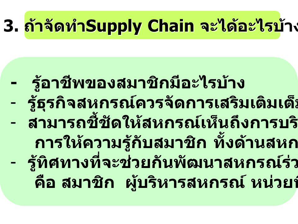 3. ถ้าจัดทำ Supply Chain จะได้อะไรบ้าง - รู้อาชีพของสมาชิกมีอะไรบ้าง - รู้ธุรกิจสหกรณ์ควรจัดการเสริมเติมเต็มให้สมาชิก - สามารถชี้ชัดให้สหกรณ์เห็นถึงกา