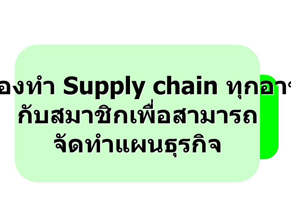 การทำ Supply Chain ของสหกรณ์ สมาชิก สหกรณ์ 12,000 คน SC ยางพารา SC ปาล์มน้ำมัน SC สับปะรด SC กล้วยหักมุก ธุรกิจรวบรวม ธุรกิจจัดหาฯ ธุรกิจสินเชื่อ ธุรกิจรับฝากเงิน ธุรกิจให้เช่าพื้นที่ การให้เช่าห้องเย็น แผนธุรกิจ รวบรวม แผนธุรกิจ จัดหาฯ แผนธุรกิจ สินเชื่อ แผนธุรกิจ รับฝากเงิน รายได้การ ให้เช่าพื้นที่ รายได้การให้ เช่าห้องเย็น การจัดทำ แผนธุรกิจ ของ สหกรณ์ คณะ กรรมการ ดำเนิน การ ฝ่าย จัดการ สหกรณ์