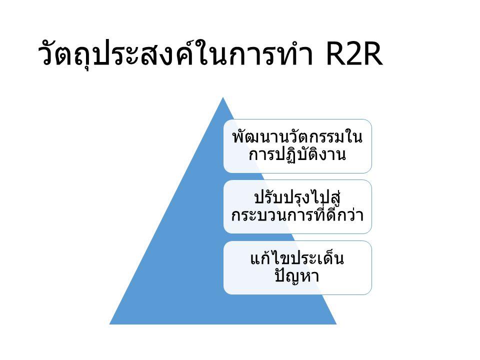 วัตถุประสงค์ในการทำ R2R พัฒนานวัตกรรมใน การปฏิบัติงาน ปรับปรุงไปสู่ กระบวนการที่ดีกว่า แก้ไขประเด็น ปัญหา