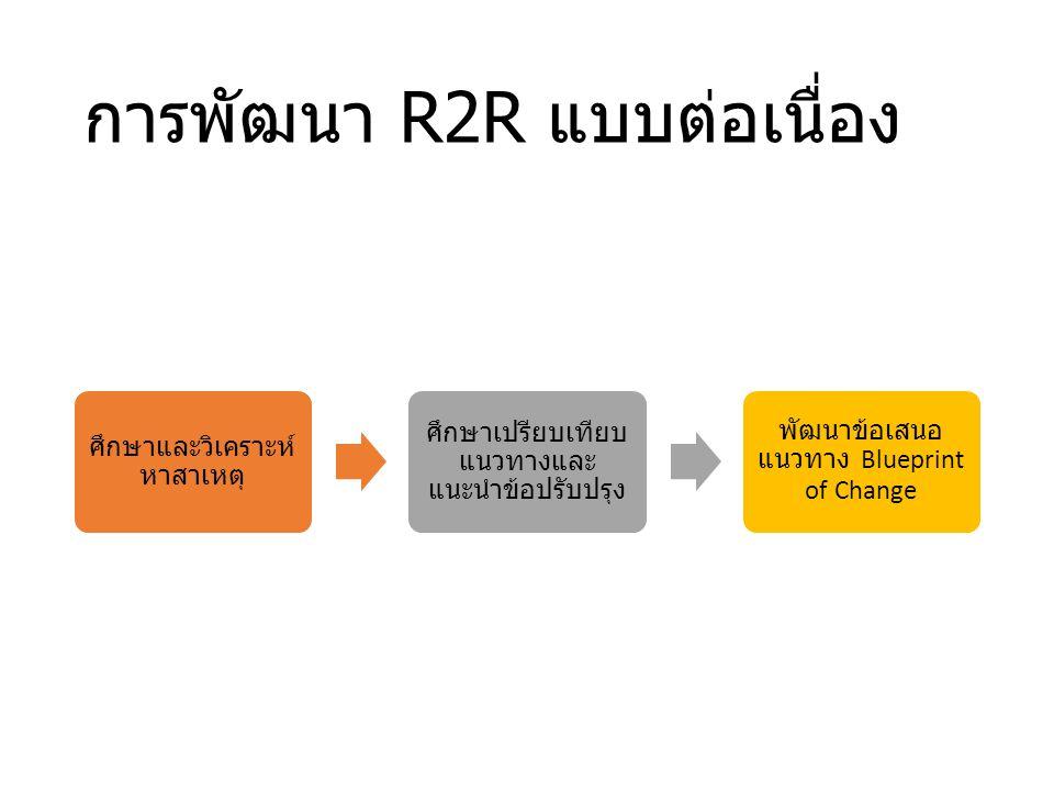 เป้าหมายการทำ R2R ของเรา แต่ละงานจะต้องมีการส่งเสริม ให้บุคลกรทำ R2R ในแต่ละปีโดย จะต้องมีหัวข้อที่ทำ R2R จำนวน ร้อยละ ___ ของบุคลากรภายใน งานนั้นๆ