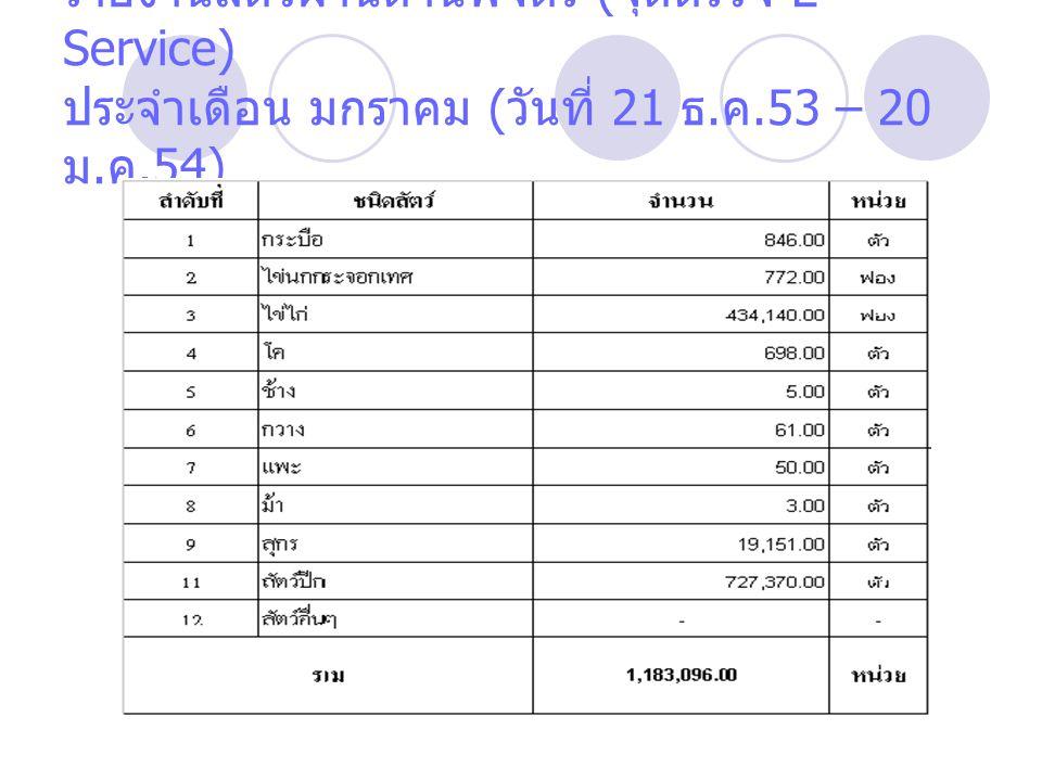 รายงานสัตว์ผ่านด่านพิจิตร ( จุดตรวจ E- Service) ประจำเดือน มกราคม ( วันที่ 21 ธ. ค.53 – 20 ม. ค.54)