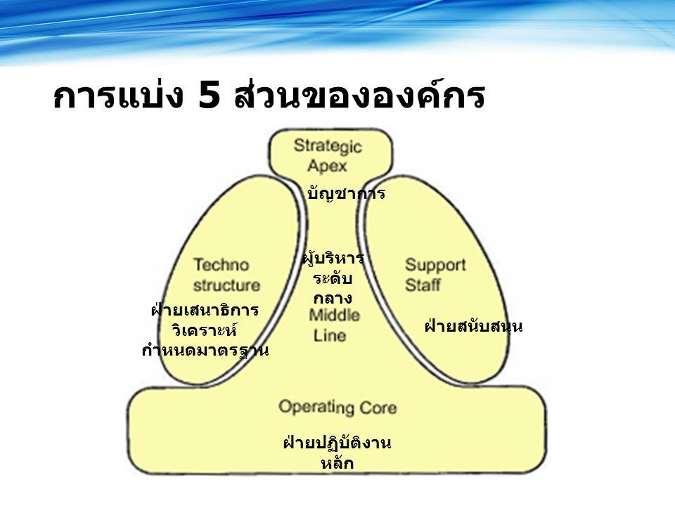 การแบ่ง 5 ส่วนขององค์กร บัญชาการ ฝ่ายสนับสนุน ฝ่ายเสนาธิการ วิเคราะห์ กำหนดมาตรฐาน ผู้บริหาร ระดับ กลาง ฝ่ายปฏิบัติงาน หลัก