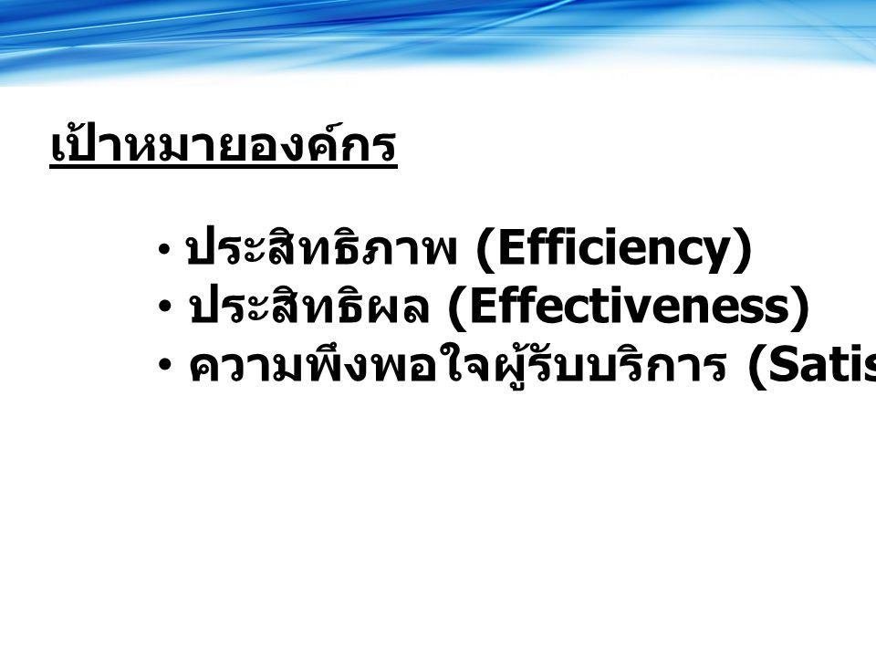 เป้าหมายองค์กร ประสิทธิภาพ (Efficiency) ประสิทธิผล (Effectiveness) ความพึงพอใจผู้รับบริการ (Satisfaction)