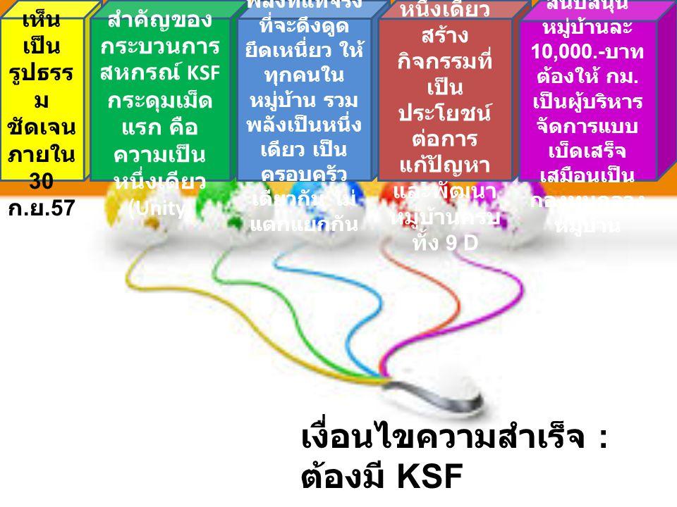 เงื่อนไขความสำเร็จ : ต้องมี KSF 1. ให้ เห็น เป็น รูปธรร ม ชัดเจน ภายใน 30 ก. ย.57 2. หัวใจ สำคัญของ กระบวนการ สหกรณ์ KSF กระดุมเม็ด แรก คือ ความเป็น ห
