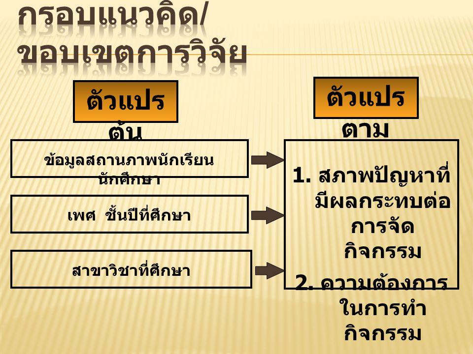 1.สภาพปัญหาที่ มีผลกระทบต่อ การจัด กิจกรรม 2.