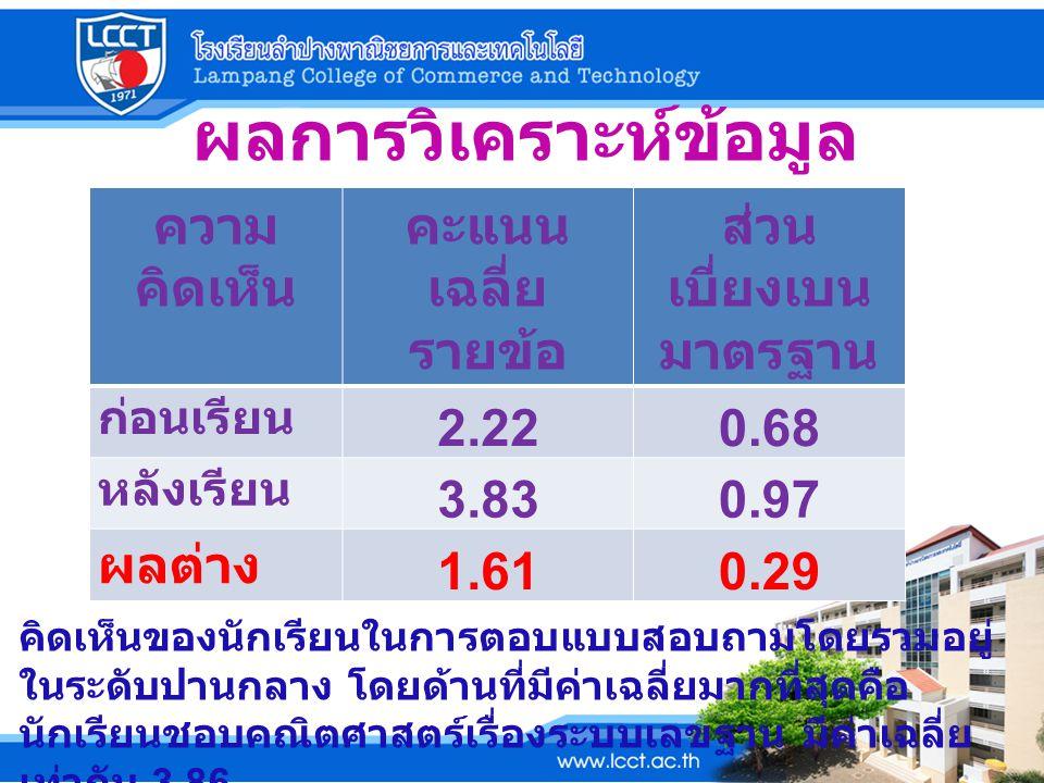 ผลการวิเคราะห์ข้อมูล ( ต่อ ) การ ทดสอบ คะแนน รวม คะแนน เฉลี่ย ส่วน เบี่ยงเบน มาตรฐาน ก่อน เรียน 89 5.561.18 หลัง เรียน 245 15.313.14 ผลต่าง 156 9.751.96 ผลการเปรียบเทียบระหว่างคะแนน ทดสอบก่อนเรียนและหลังเรียนของนักเรียน พบว่า คะแนนสอบหลังเรียนของนักเรียน สูง กว่าก่อนเรียน อย่างมีนัยสำคัญทางสถิติ ที่ ระดับ.05