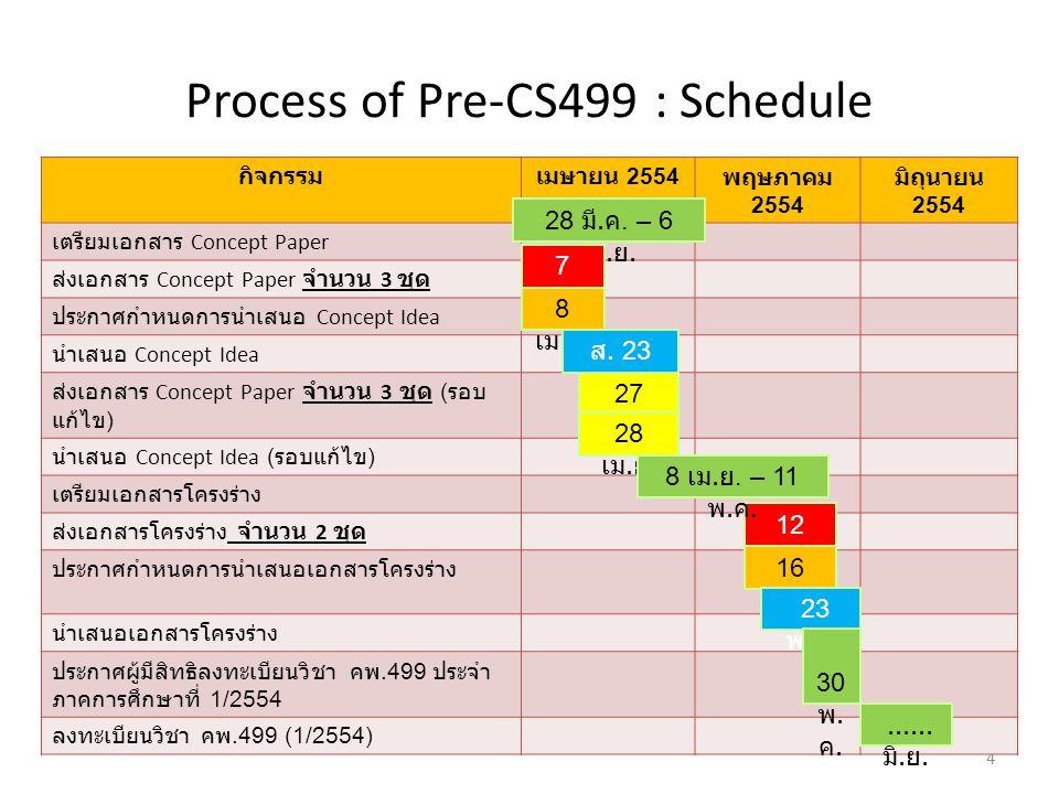 Process of Pre-CS499 : Schedule 4 กิจกรรมเมษายน 2554 พฤษภาคม 2554 มิถุนายน 2554 เตรียมเอกสาร Concept Paper ส่งเอกสาร Concept Paper จำนวน 3 ชุด ประกาศก