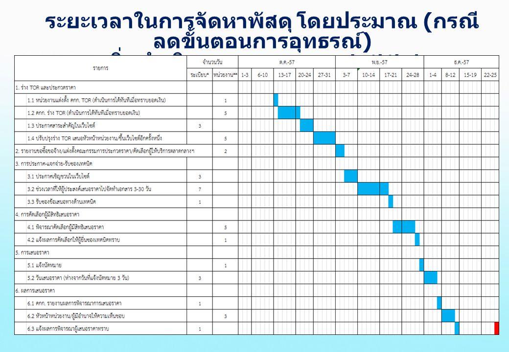 ตัวอย่างแบบติดตามการดำเนินการและการเบิกจ่ายเงิน รายจ่ายลงทุนปีงบประมาณ 2557 โครงการจัดซื้อระบบคอมพิวเตอร์ฯ สัญญา 180 วัน สัญญาเลขที่ 68/2557 ลงวันที่ 29 สิงหาคม 2557 วงเงินตาม สัญญา 60,669,000.00 บาท งวดที่ / จำนวนเงิน / เนื้องาน กำหนด ส่งมอบ วันประชุม / ตรวจรับ วันส่งเบิก เงิน ผลการ ดำเนินงา น งวดที่ 1 / 6,066,900 บาท - ภายใน 10 วันนับถัดจากวันลงนาม ในสัญญา - ส่งมอบแผนการดำเนินงาน / แผนผัง ในการติดตั้งระบบ รวมอุปกรณ์ 8 ก.