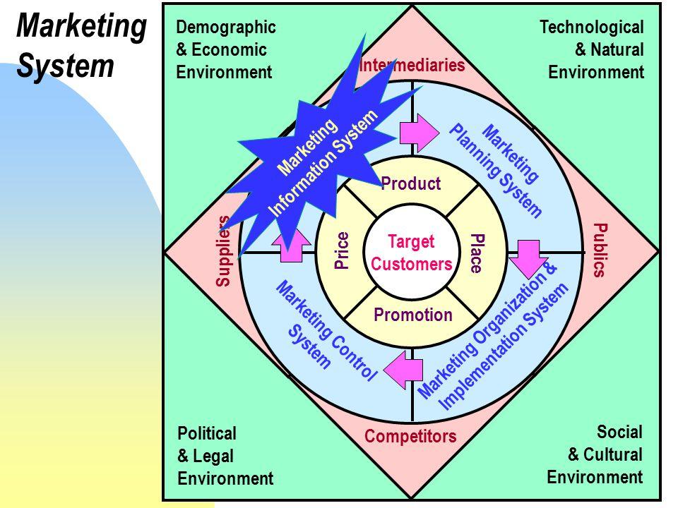 Marketing Information System … consists of people, equipment, and procedures to gather, sort, analyze, evaluate, and distribute needed, timely, and accurate information to marketing decision makers … ประกอบด้วย คน อุปกรณ์ และ กระบวนการ ในการ เก็บรวบรวม จัดลำดับ วิเคราะห์ ประเมิน และแจกจ่าย สารสนเทศ ที่ถูกต้อง ในเวลาอัน เหมาะสม และจำเป็น ไปยังผู้ตัดสินใจด้านการตลาด