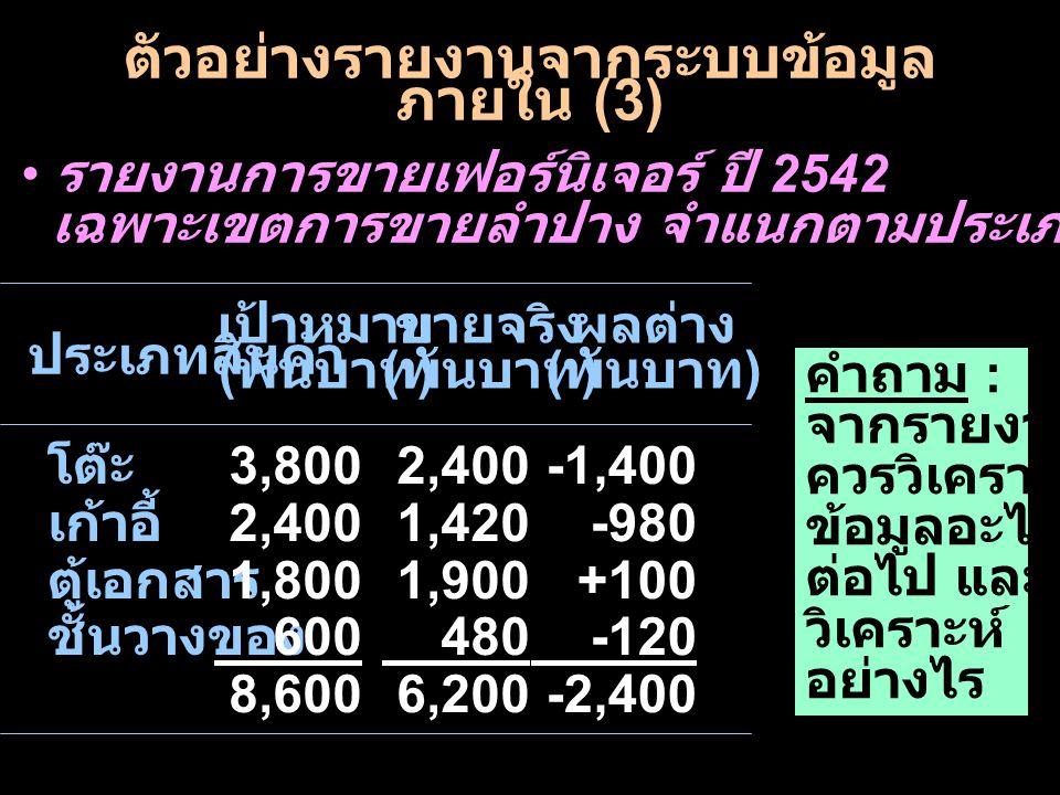 ตัวอย่างผลลัพธ์จากระบบสนับสนุน การตัดสินใจ (1) Marketing Models Sales = 2.308 + 1.452 (Advertising $) + 0.781 (No.