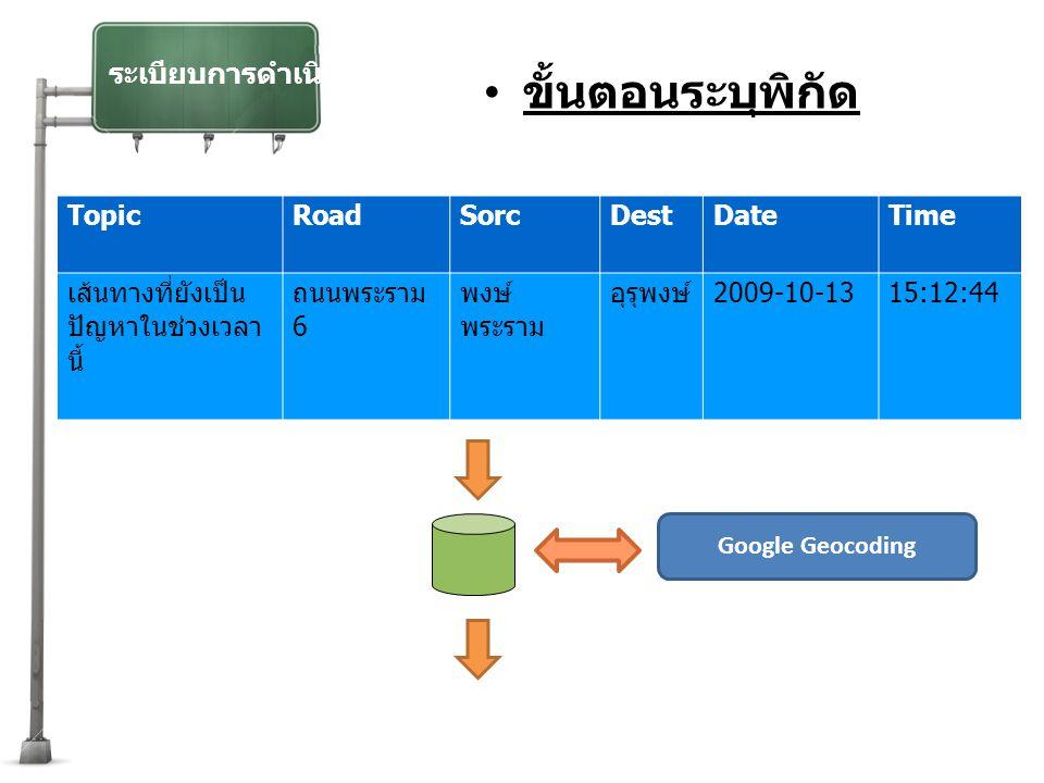 ระเบียบการดำเนินงาน ขั้นตอนระบุพิกัด Google Geocoding TopicRoadSorcDestDateTime เส้นทางที่ยังเป็น ปัญหาในช่วงเวลา นี้ ถนนพระราม 6 พงษ์ พระราม อุรุพงษ์