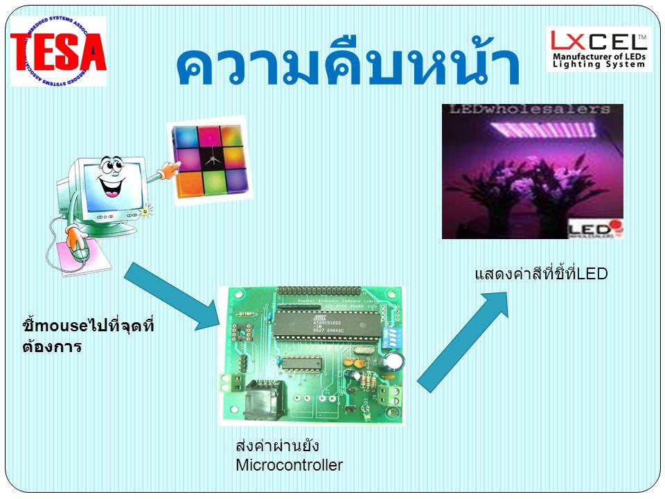 ความคืบหน้า ชี้ mouse ไปที่จุดที่ ต้องการ ส่งค่าผ่านยัง Microcontroller แสดงค่าสีที่ชี้ที่ LED