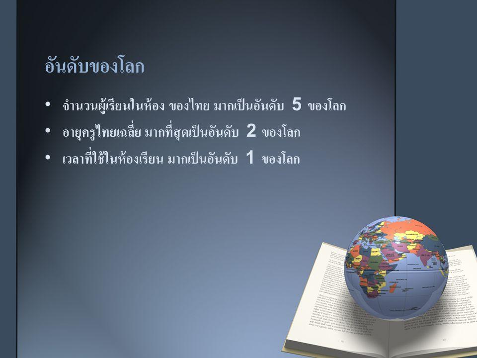 อันดับของโลก จำนวนผู้เรียนในห้อง ของไทย มากเป็นอันดับ 5 ของโลก อายุครูไทยเฉลี่ย มากที่สุดเป็นอันดับ 2 ของโลก เวลาที่ใช้ในห้องเรียน มากเป็นอันดับ 1 ของโลก