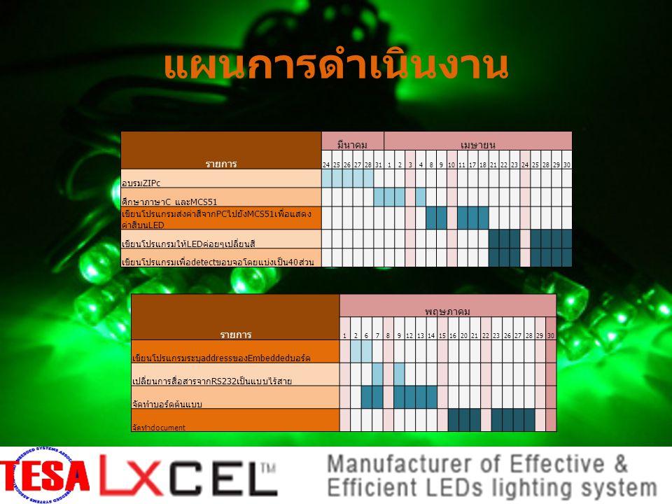 แผนการดำเนินงาน รายการ มีนาคมเมษายน 242526272831123489101117182122232425282930 อบรมZIPc ศึกษาภาษาC และMCS51 เขียนโปรแกรมส่งค่าสีจากPCไปยังMCS51เพื่อแสดง ค่าสีบนLED เขียนโปรแกรมให้LEDค่อยๆเปลี่ยนสี เขียนโปรแกรมเพื่อdetectขอบจอโดยแบ่งเป็น40ส่วน รายการ พฤษภาคม 1267891213141516202122232627282930 เขียนโปรแกรมระบุaddressของEmbeddedบอร์ด เปลี่ยนการสื่อสารจากRS232เป็นแบบไร้สาย จัดทำบอร์ดต้นแบบ จัดทำdocument