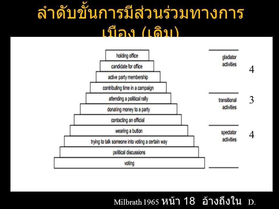 ลำดับขั้นการมีส่วนร่วมทางการ เมือง ( เดิม ) Milbrath 1965 หน้า 18 อ้างถึงใน D. Ruedin 2007 4 3 4