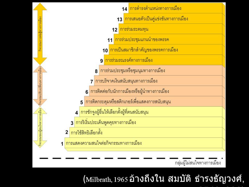 ลำดับขั้นของการมีส่วนร่วมทางการ เมือง จะมีลักษณะสะสม จากน้อยไปหามาก จาก ต่ำสุดไปสูงสุด 14 ลำดับขั้น เป็นลำดับของความ เกี่ยวพันทางการเมือง ดังนี้ 1.