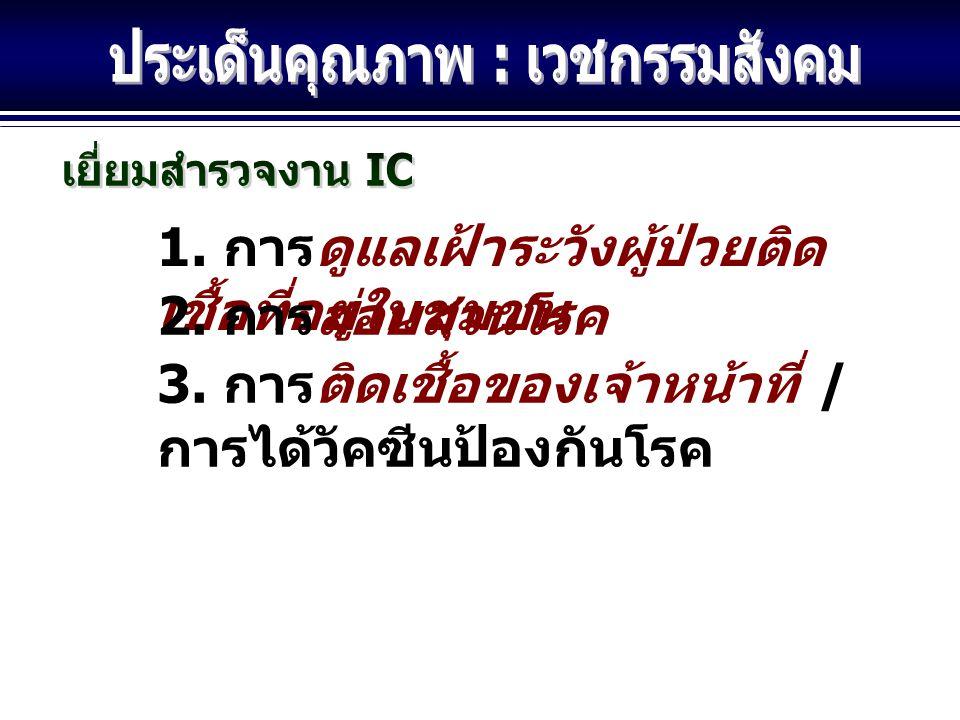 1.การจัดทำบัญชีความเสี่ยง พร้อมแนวทางป้องกัน 2. การรายงานอุบัติการณ์ 3.