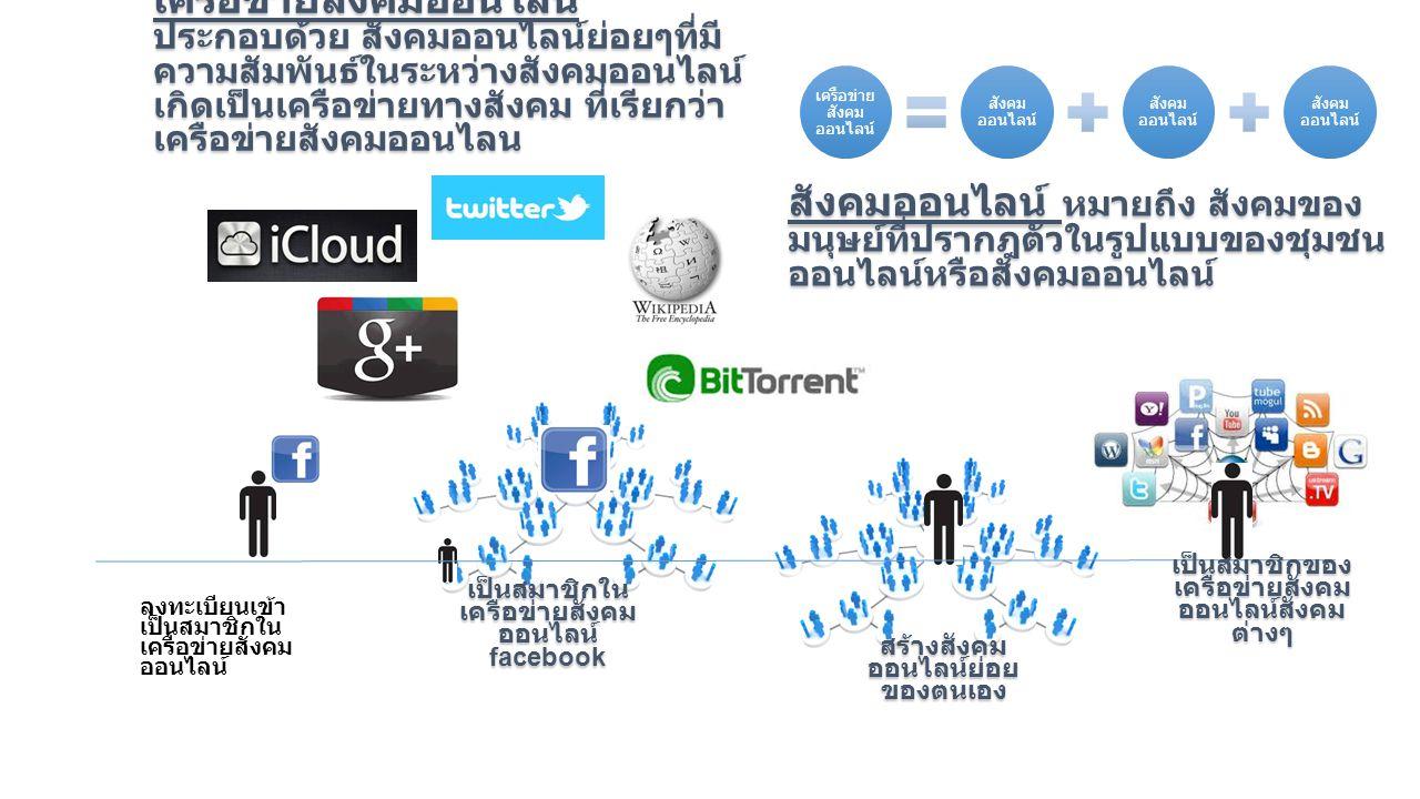 ลงทะเบียนเข้า เป็นสมาชิกใน เครือข่ายสังคม ออนไลน์ เป็นสมาชิกใน เครือข่ายสังคม ออนไลน์ facebook สร้างสังคม ออนไลน์ย่อย ของตนเอง เป็นสมาชิกของ เครือข่ายสังคม ออนไลน์สังคม ต่างๆ เครือข่ายสังคมออนไลน์ ประกอบด้วย สังคมออนไลน์ย่อยๆที่มี ความสัมพันธ์ในระหว่างสังคมออนไลน์ เกิดเป็นเครือข่ายทางสังคม ที่เรียกว่า เครือข่ายสังคมออนไลน สังคม ออนไลน์ เครือข่าย สังคม ออนไลน์ สังคมออนไลน์ หมายถึง สังคมของ มนุษย์ที่ปรากฎตัวในรูปแบบของชุมชน ออนไลน์หรือสังคมออนไลน์