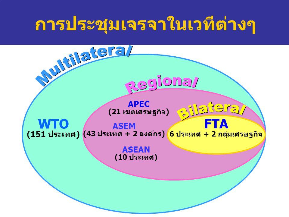 WTO (151 ประเทศ) ASEAN (10 ประเทศ) APEC (21 เขตเศรษฐกิจ) ASEM (43 ประเทศ + 2 องค์กร) FTA 6 ประเทศ + 2 กลุ่มเศรษฐกิจ การประชุมเจรจาในเวทีต่างๆ