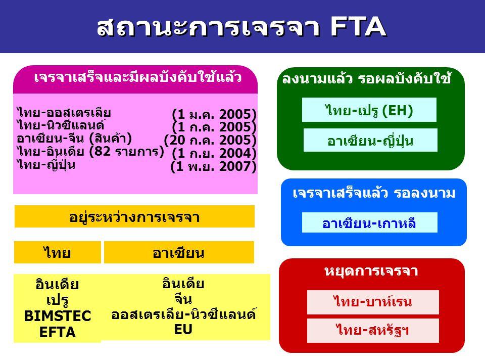 อินเดีย เปรู BIMSTEC EFTA อยู่ระหว่างการเจรจา ไทย-เปรู (EH) ไทย-สหรัฐฯ หยุดการเจรจา อินเดีย จีน ออสเตรเลีย-นิวซีแลนด์ EU ไทย-ออสเตรเลีย ไทย-นิวซีแลนด์ อาเซียน-จีน (สินค้า) ไทย-อินเดีย (82 รายการ) ไทย-ญี่ปุ่น (1 ม.ค.
