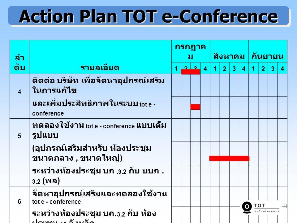 Action Plan TOT e-Conference ลำ ดับรายลเอียด กรกฏาค มสิงหาคมกันยายน 123412341234 4 ติดต่อ บริษัท เพื่อจัดหาอุปกรณ์เสริม ในการแก้ไข และเพิ่มประสิทธิภาพในระบบ tot e - conference 5 ทดลองใช้งาน tot e - conference แบบเต็ม รูปแบบ ( อุปกรณ์เสริมสำหรับ ห้องประชุม ขนาดกลาง, ขนาดใหญ่ ) ระหว่างห้องประชุม บภ.3.2 กับ บบภ.