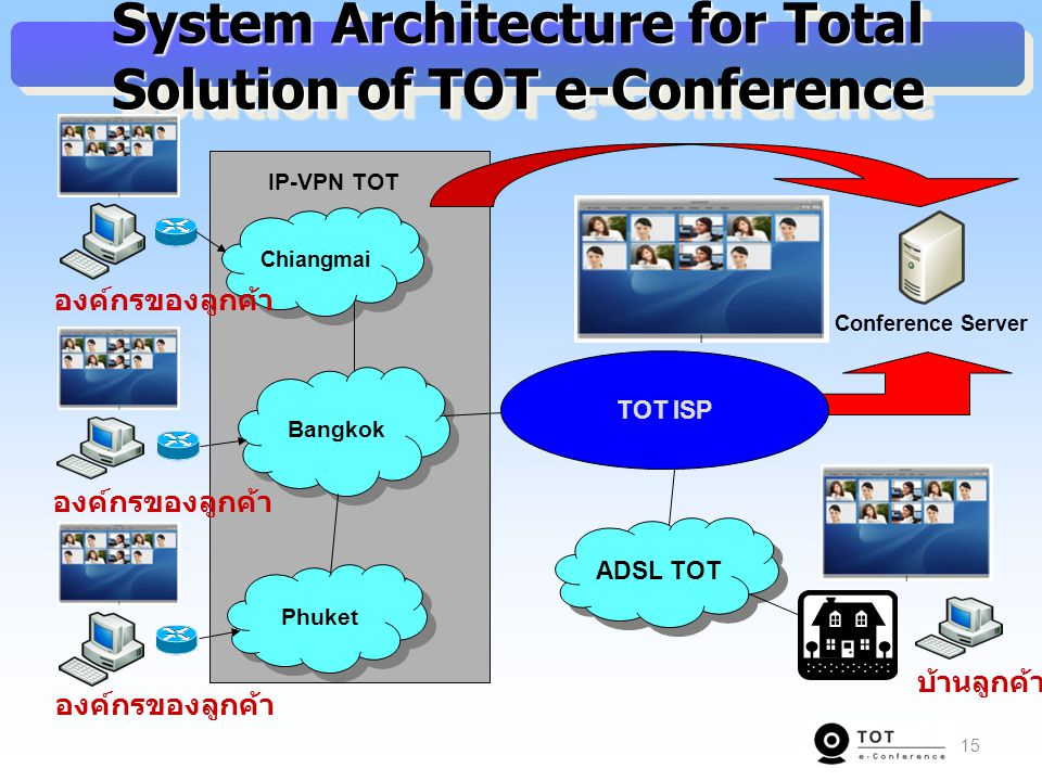 15 System Architecture for Total Solution of TOT e-Conference Chiangmai Bangkok Phuket องค์กรของลูกค้า IP-VPN TOT Conference Server TOT ISP ADSL TOT บ