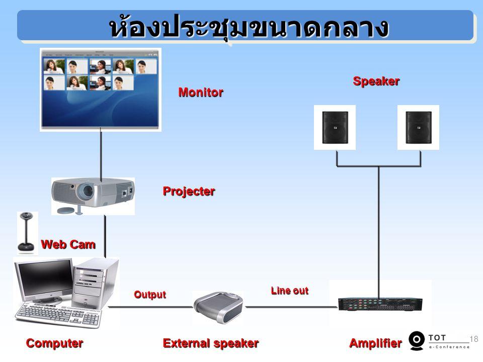ห้องประชุมขนาดกลาง ห้องประชุมขนาดกลาง Projecter Monitor Speaker Web Cam External speaker AmplifierComputer Output Output Line out Line out 18