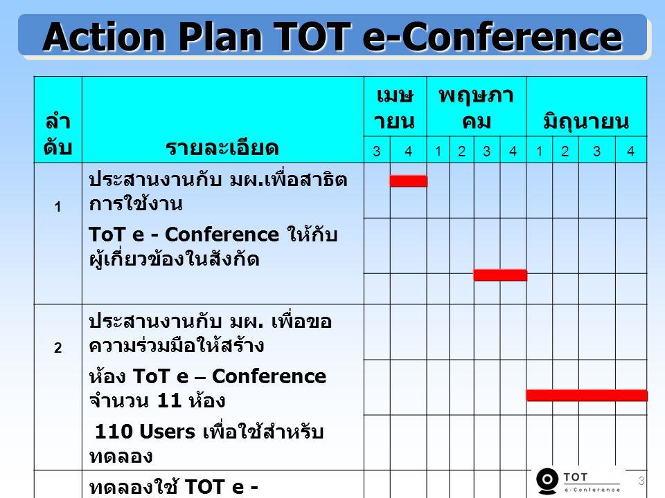 Action Plan TOT e-Conference ลำ ดับรายละเอียด เมษ ายน พฤษภา คมมิถุนายน 3412341234 1 ประสานงานกับ มผ.